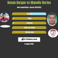 Kenan Bargan vs Manolis Bertos h2h player stats