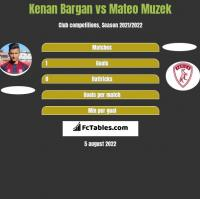 Kenan Bargan vs Mateo Muzek h2h player stats