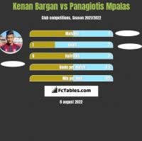 Kenan Bargan vs Panagiotis Mpalas h2h player stats