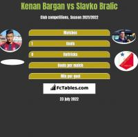 Kenan Bargan vs Slavko Bralic h2h player stats