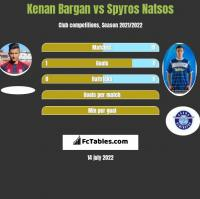 Kenan Bargan vs Spyros Natsos h2h player stats