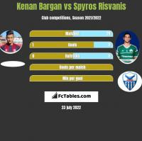 Kenan Bargan vs Spyros Risvanis h2h player stats