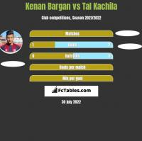 Kenan Bargan vs Tal Kachila h2h player stats