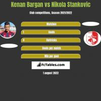 Kenan Bargan vs Nikola Stankovic h2h player stats
