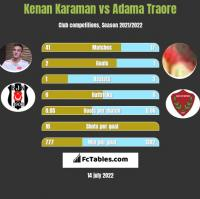 Kenan Karaman vs Adama Traore h2h player stats