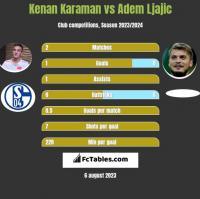 Kenan Karaman vs Adem Ljajic h2h player stats