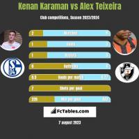 Kenan Karaman vs Alex Teixeira h2h player stats