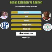 Kenan Karaman vs Amilton h2h player stats