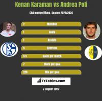 Kenan Karaman vs Andrea Poli h2h player stats
