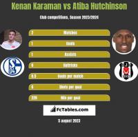 Kenan Karaman vs Atiba Hutchinson h2h player stats
