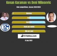 Kenan Karaman vs Deni Milosevic h2h player stats