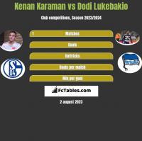 Kenan Karaman vs Dodi Lukebakio h2h player stats