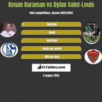 Kenan Karaman vs Dylan Saint-Louis h2h player stats