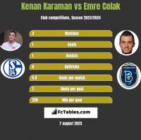 Kenan Karaman vs Emre Colak h2h player stats