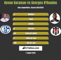 Kenan Karaman vs Georges N'Koudou h2h player stats
