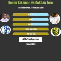 Kenan Karaman vs Gokhan Tore h2h player stats