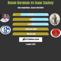 Kenan Karaman vs Isaac Sackey h2h player stats