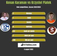 Kenan Karaman vs Krzystof Piatek h2h player stats