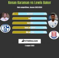 Kenan Karaman vs Lewis Baker h2h player stats