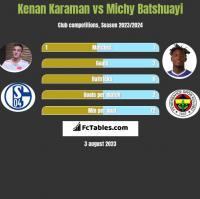Kenan Karaman vs Michy Batshuayi h2h player stats