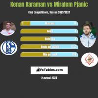 Kenan Karaman vs Miralem Pjanic h2h player stats