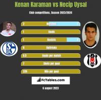 Kenan Karaman vs Necip Uysal h2h player stats