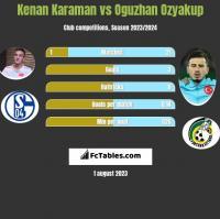 Kenan Karaman vs Oguzhan Ozyakup h2h player stats