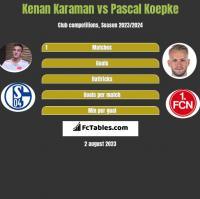 Kenan Karaman vs Pascal Koepke h2h player stats
