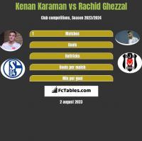 Kenan Karaman vs Rachid Ghezzal h2h player stats