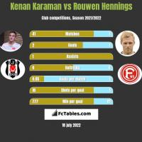 Kenan Karaman vs Rouwen Hennings h2h player stats