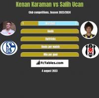 Kenan Karaman vs Salih Ucan h2h player stats