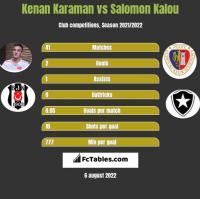 Kenan Karaman vs Salomon Kalou h2h player stats