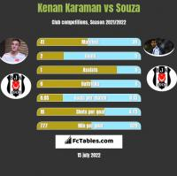 Kenan Karaman vs Souza h2h player stats