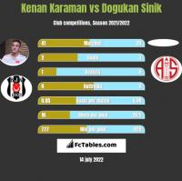 Kenan Karaman vs Dogukan Sinik h2h player stats