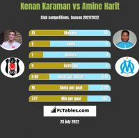 Kenan Karaman vs Amine Harit h2h player stats
