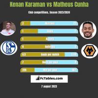 Kenan Karaman vs Matheus Cunha h2h player stats