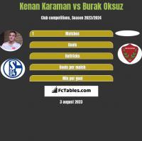 Kenan Karaman vs Burak Oksuz h2h player stats