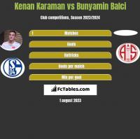 Kenan Karaman vs Bunyamin Balci h2h player stats