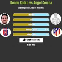Kenan Kodro vs Angel Correa h2h player stats