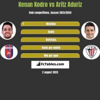 Kenan Kodro vs Aritz Aduriz h2h player stats