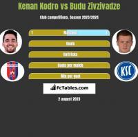 Kenan Kodro vs Budu Zivzivadze h2h player stats