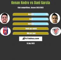 Kenan Kodro vs Dani Garcia h2h player stats