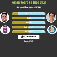 Kenan Kodro vs Enes Unal h2h player stats