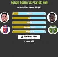 Kenan Kodro vs Franck Boli h2h player stats