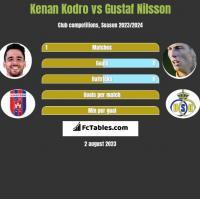 Kenan Kodro vs Gustaf Nilsson h2h player stats