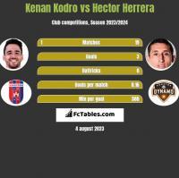 Kenan Kodro vs Hector Herrera h2h player stats