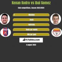 Kenan Kodro vs Ibai Gomez h2h player stats