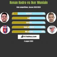 Kenan Kodro vs Iker Muniain h2h player stats