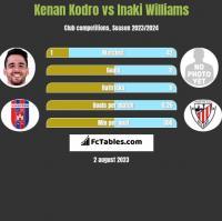 Kenan Kodro vs Inaki Williams h2h player stats
