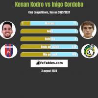 Kenan Kodro vs Inigo Cordoba h2h player stats